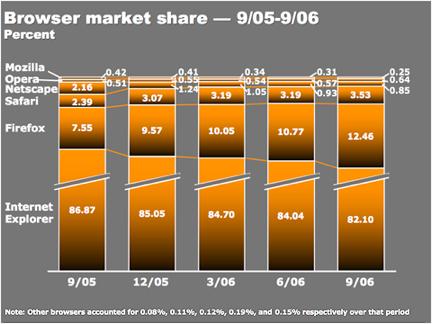 Brwser Market Share